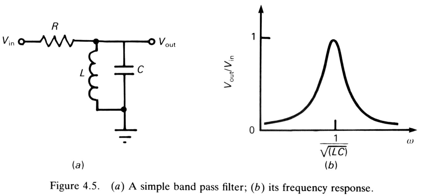 a question about bandpass filter gain