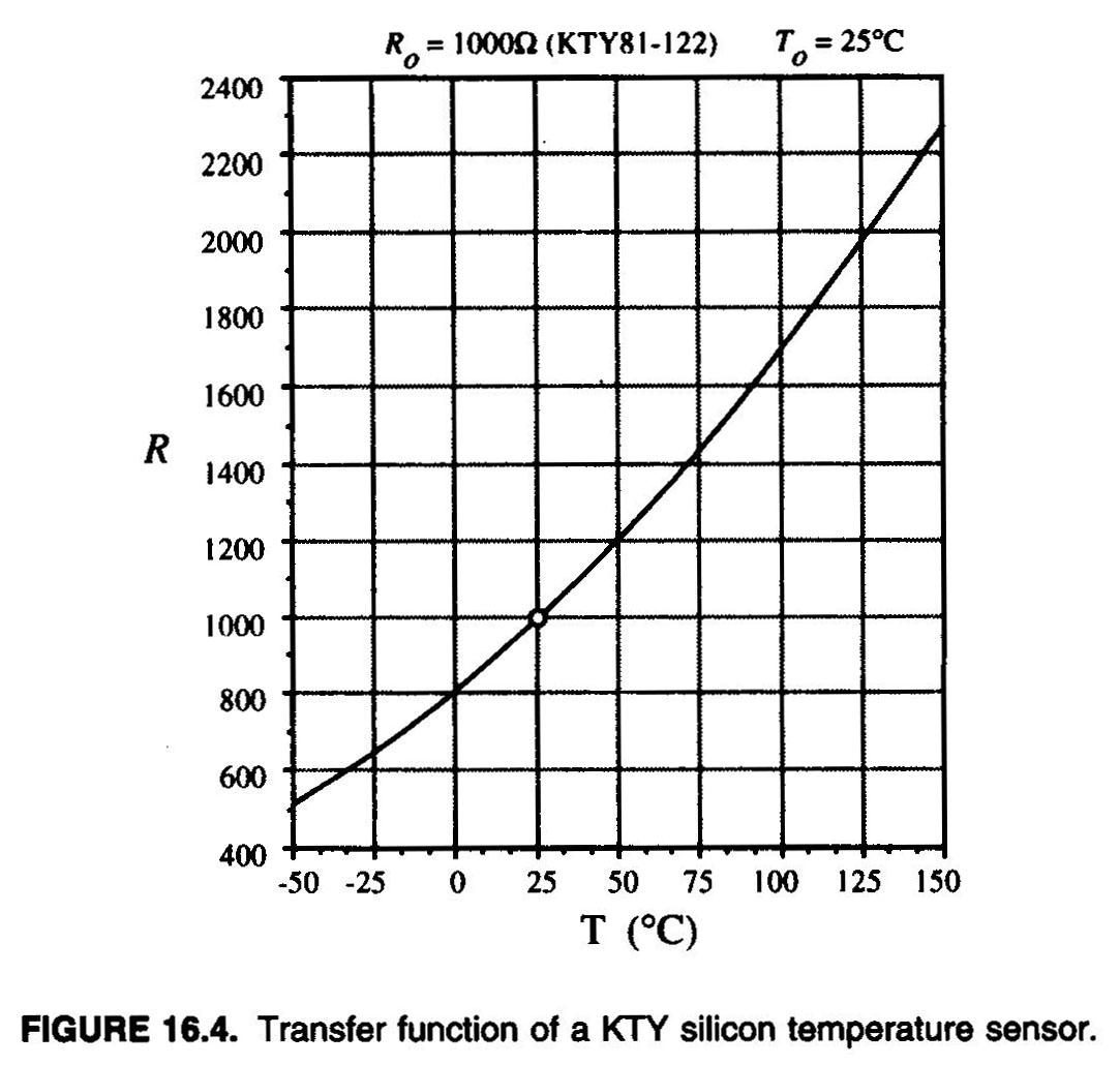 eksperimentalne tehnike u fizici